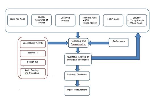 Audit Flow Chart